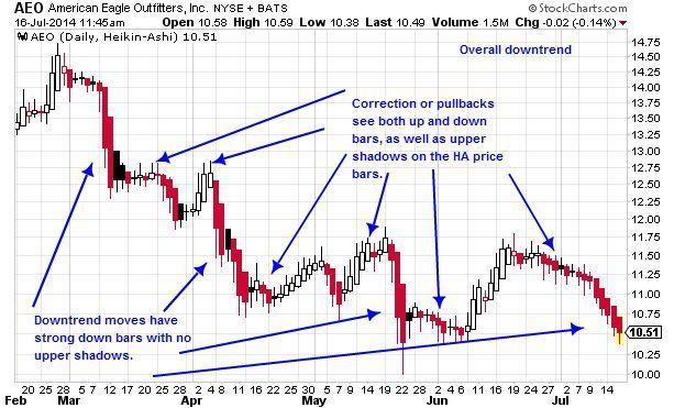 How To Trade With Heikin Ashi Candlesticks Ashi Trading