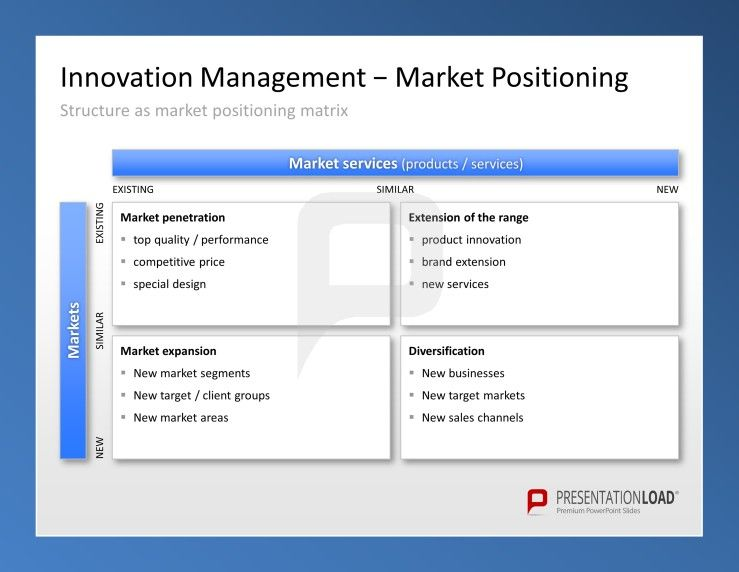 Use Innovation Management Powerpoint Templates To Define Your Market