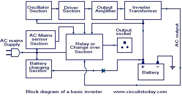 inverter-block-diagram.JPG (622×329) | inverter | Pinterest | Block ...