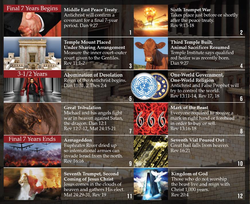 End Times News | Ellen White | Bible Sabbath | Bible Study