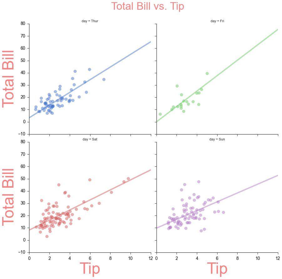 data visualization : Create basic graph visualizations with SeaBorn