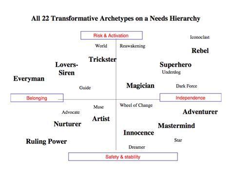 Archetype Workshop Archetypes