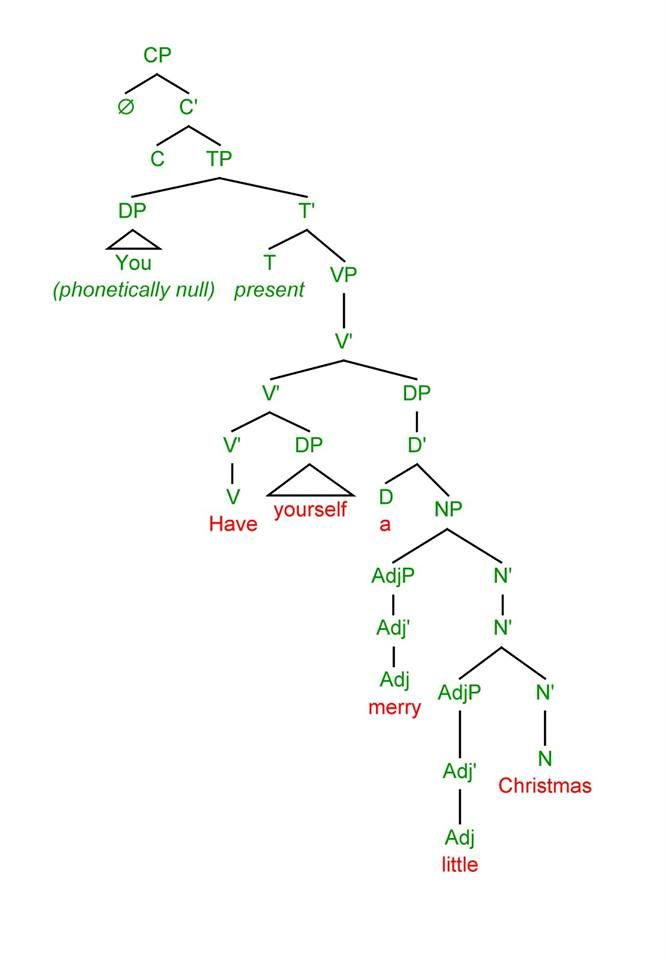 Christmas Syntax Tree Linguistics Sentence Structure Syntax
