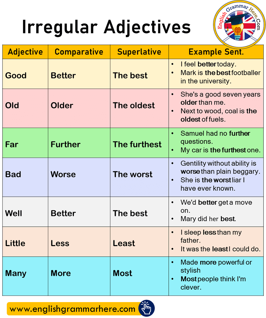 Irregular Adjective Comparative Superlative And Example Sentence English Grammar Learn Words What Doe Paraphrasing Look Like Paraphrase