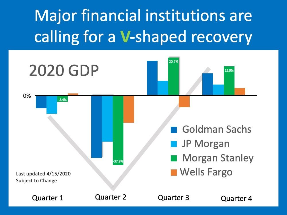 Will This Economic Crisis Have A V U Or L Shaped Recovery In 2020 L Shape Crisis Financial Institutions