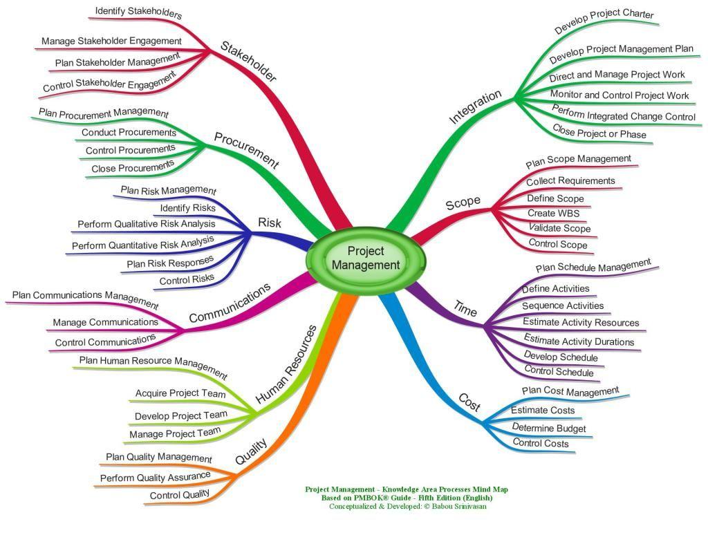 Project Management Mind Maps Project Management Agile Project Management Stakeholder Management