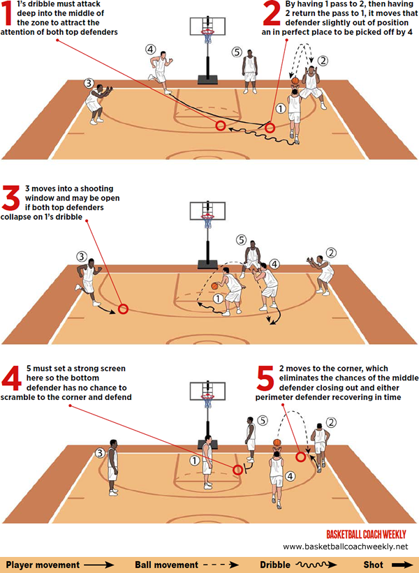 Score 3 Pointers Against A 2 3 Zone Basketball Basketball Moves Basketball Drills
