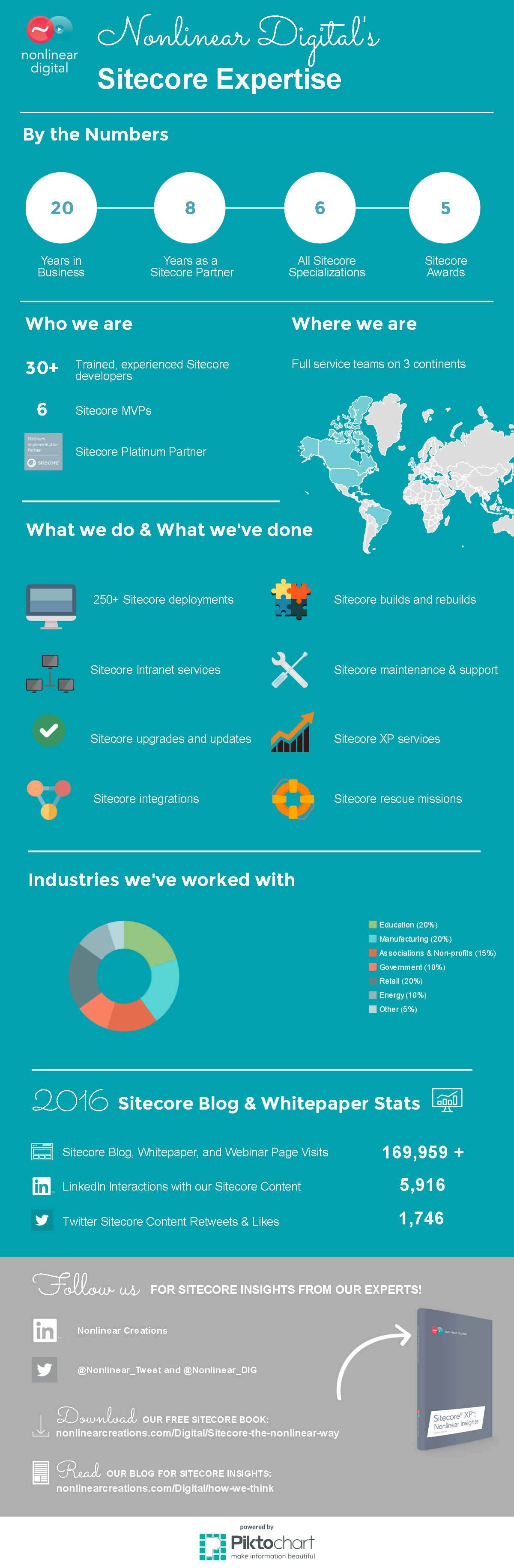 Infographic Nonlinear Digital Sitecore Expertise and Stats