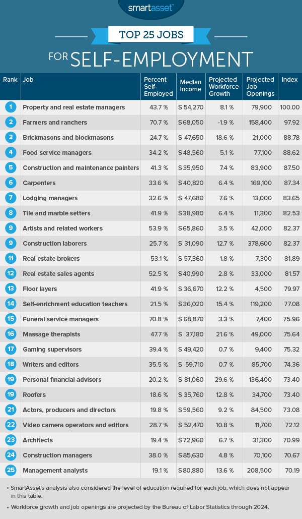 The Top 10 Best Self Employed Jobs Smartasset Self Employed Jobs Jobs For Teens Job Career