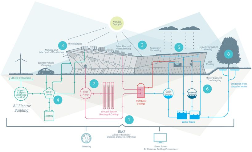 Siemens The Crystal A Sustainable Cities Initiative Rainwater