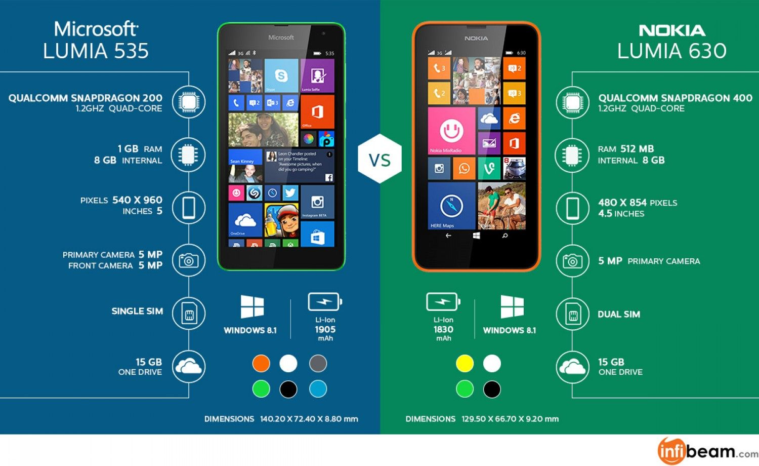 microsoft 535 | Microsoft Lumia 535 Vs Nokia Lumia 630: What