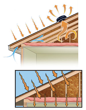Control Heat And Moisture Buildup In Your Attic With Solar Star