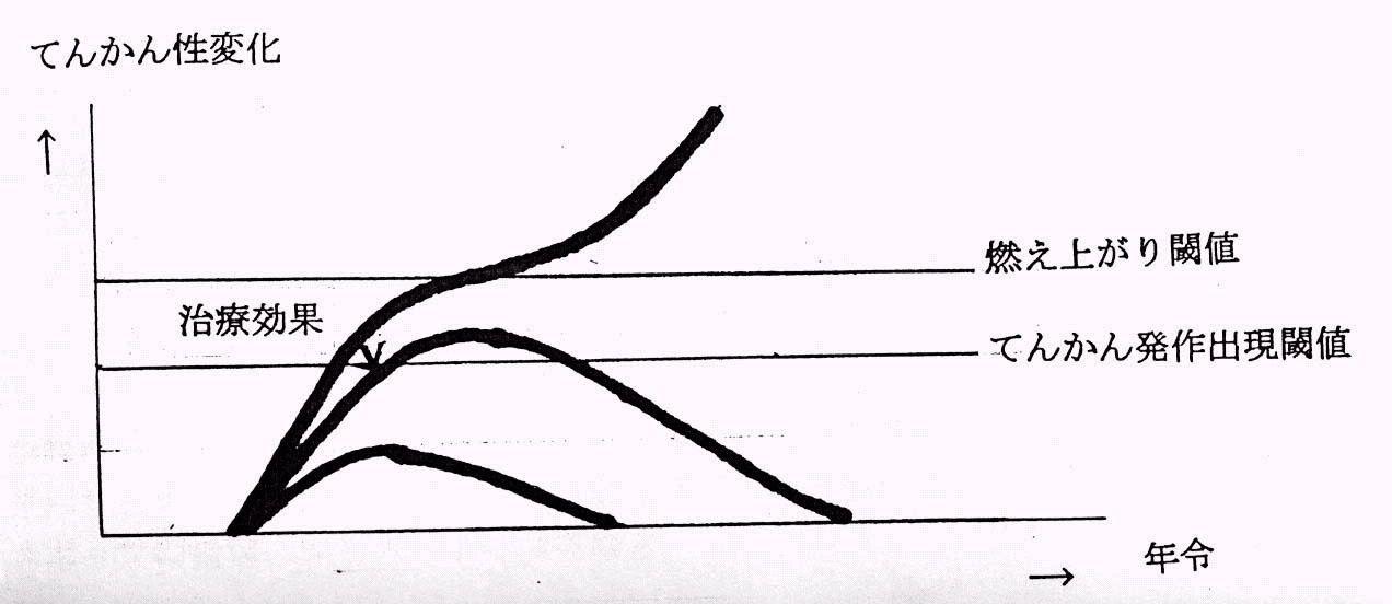 ボード「てんかん」のピン
