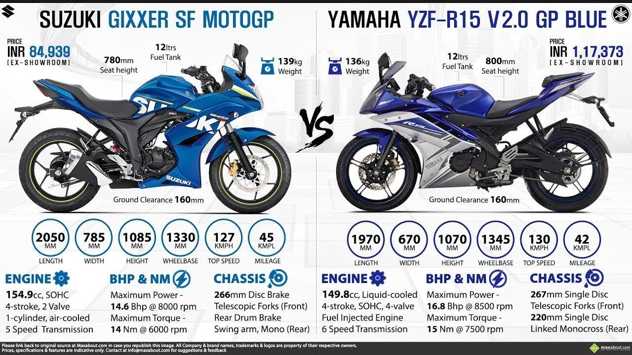 Yamaha R15 V3 Bs4 Vs Suzuki Gixxer Sf Detailed Comparison Which