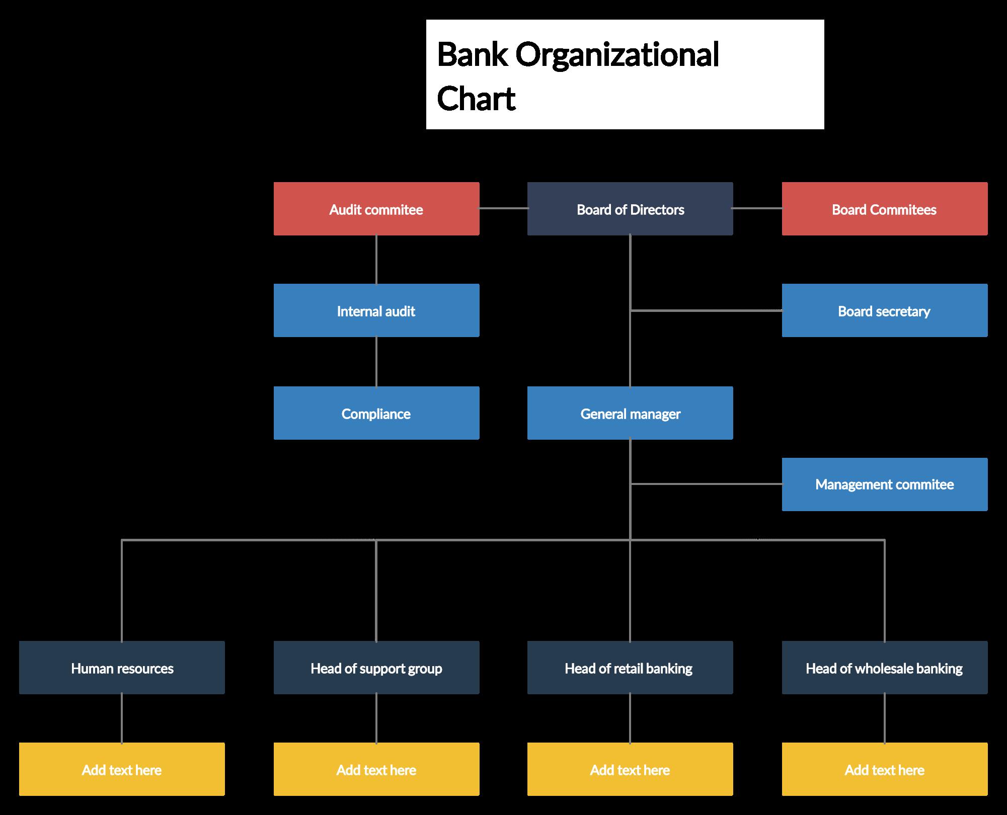 Demo Start Organizational Chart Org Chart Chart
