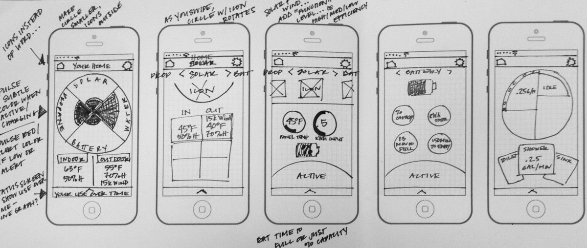 What S The Difference Between Wireframe Prototype Mockup Wireframe Wireframe Sketch Prototype