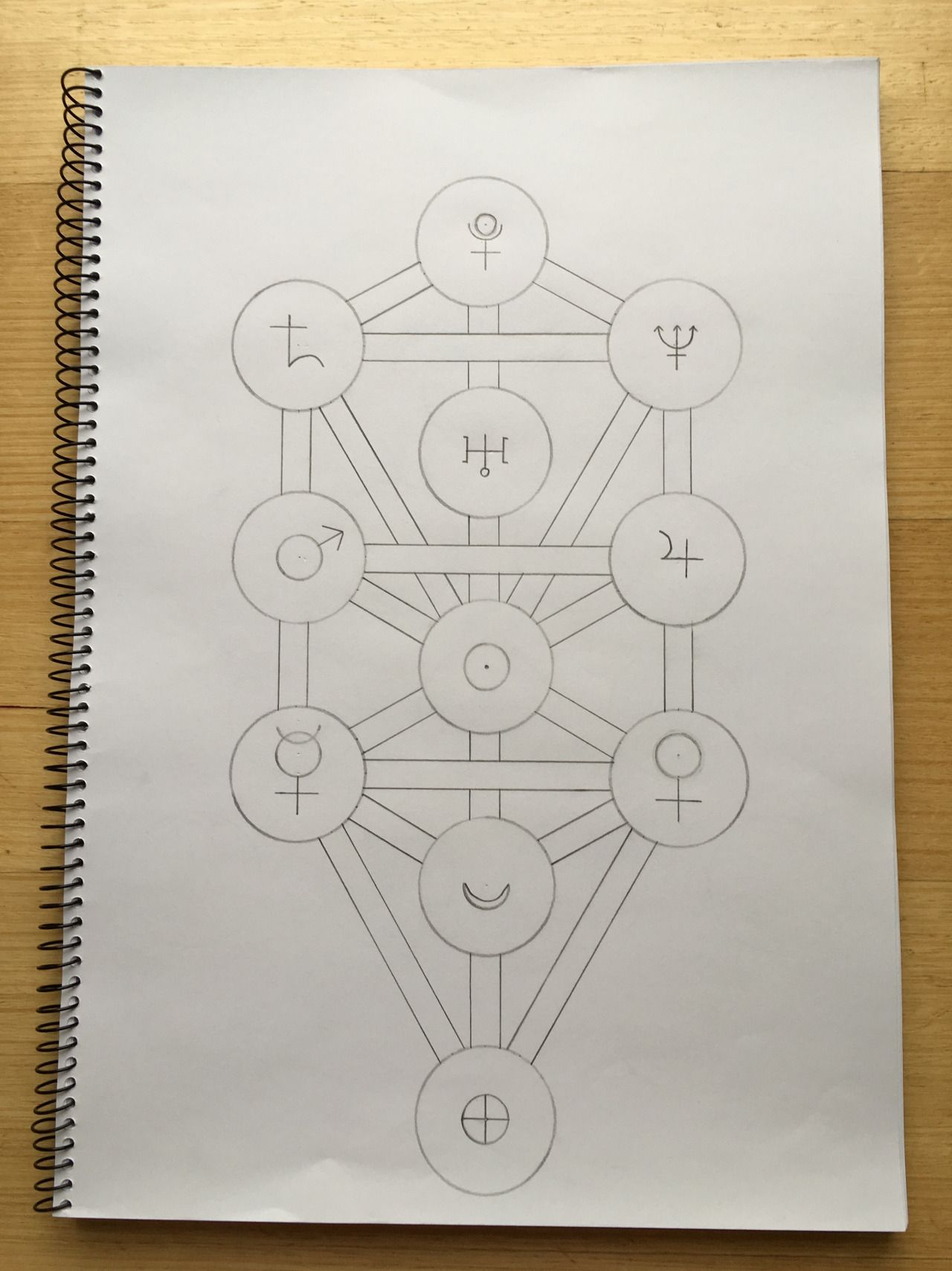kabbalistic tree of life this diagram can be used as a map of whatever system you are working with whether the microcosm yourself or the macrocosm the  [ 1280 x 1707 Pixel ]