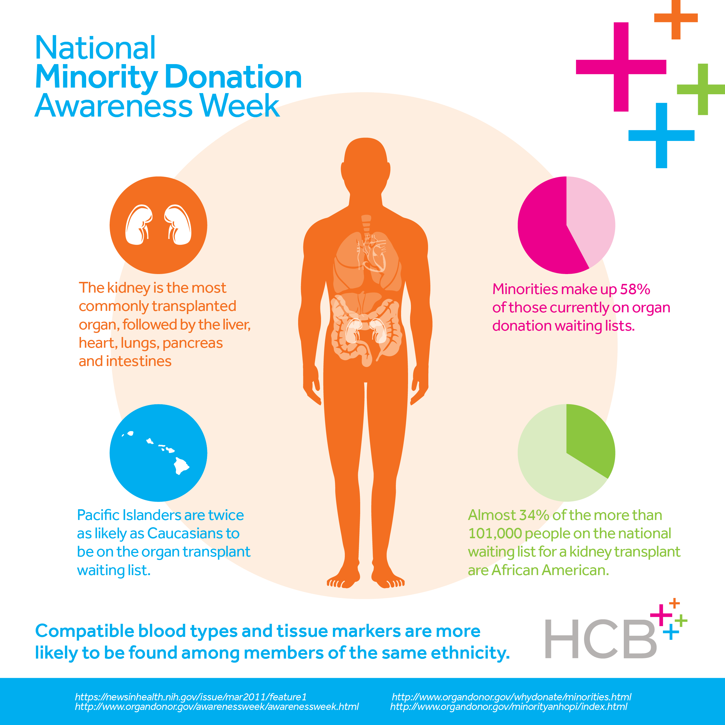 Pin By Hcb Health On Infographics Infographic Awareness Pacific Islanders
