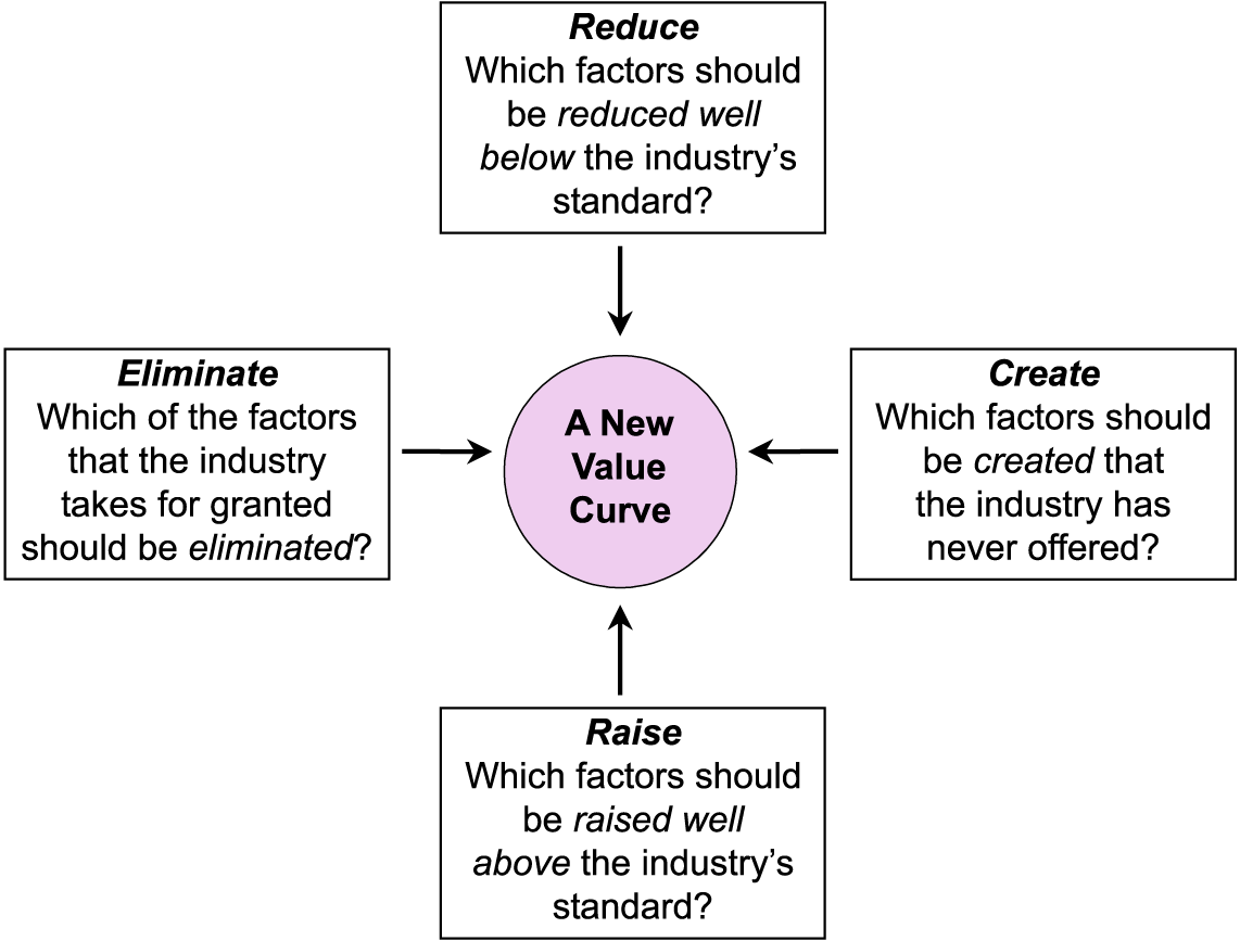 The Four Actions Framework a great way to think about