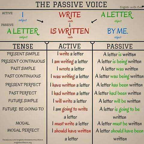 The passive voice english verbs grammar rules tenses chart also best images learning rh pinterest