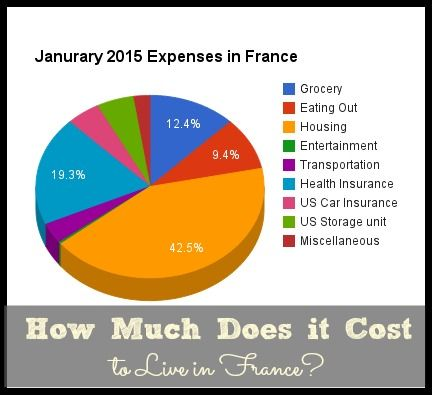 How Much Does It Cost To Live In France January 2015 Expenses