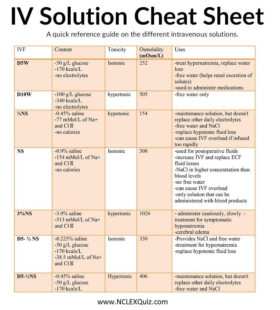 Iv solution cheat sheet nursing school survival nursing