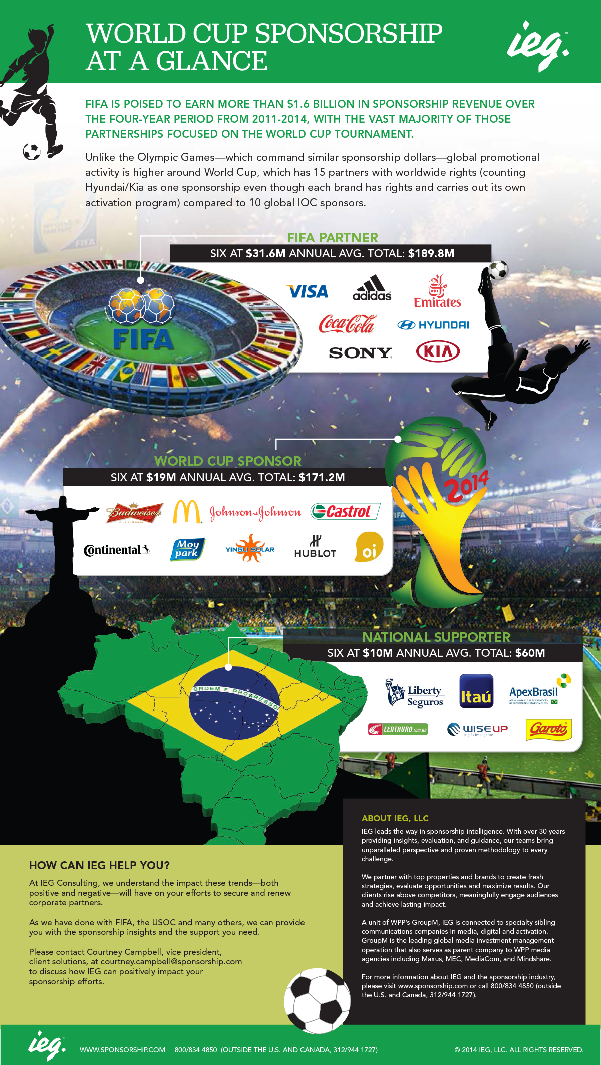 Infographic Friday World Cup Edition The Business Of Sports