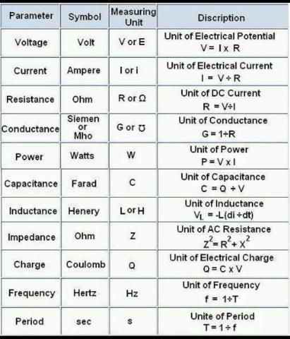 Useful equations for electrical engineering. -H24 | Electronic engineering,  Electrical engineering, Electrical projectsPinterest