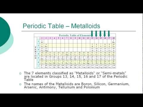 model information how for kids to make their own science - best of periodic table of elements group names