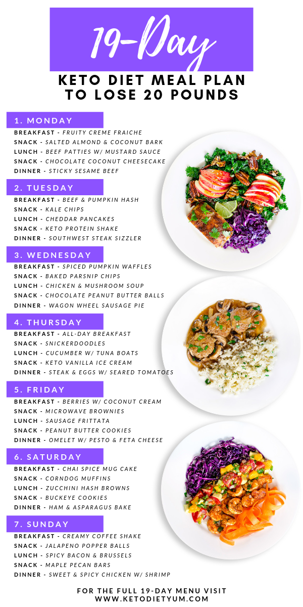 19-Day Keto Diet Menu with Intermittent Fasting to Lose Weight