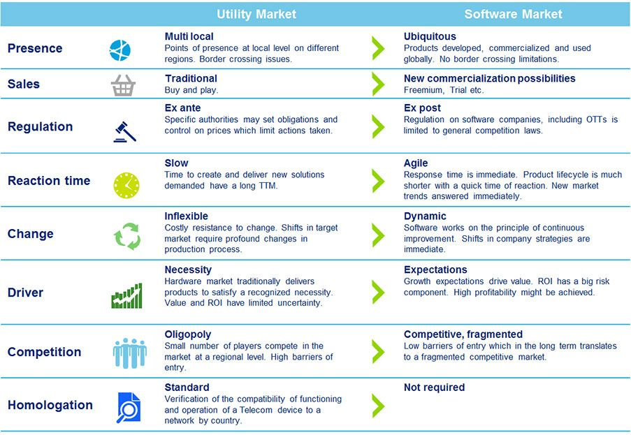 Utility And Software Market Characteristics  Utilities