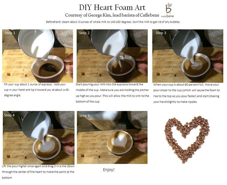 How to make a latte art heart - easy, step-by-step DIY for making your own latte foam art.