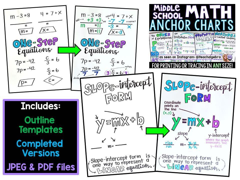 Middle School Math Anchor Charts This Set Includes The