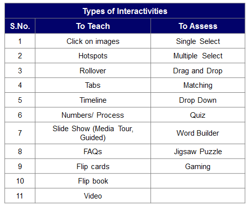 Types Of Interactivities Learning Pinterest Instructional