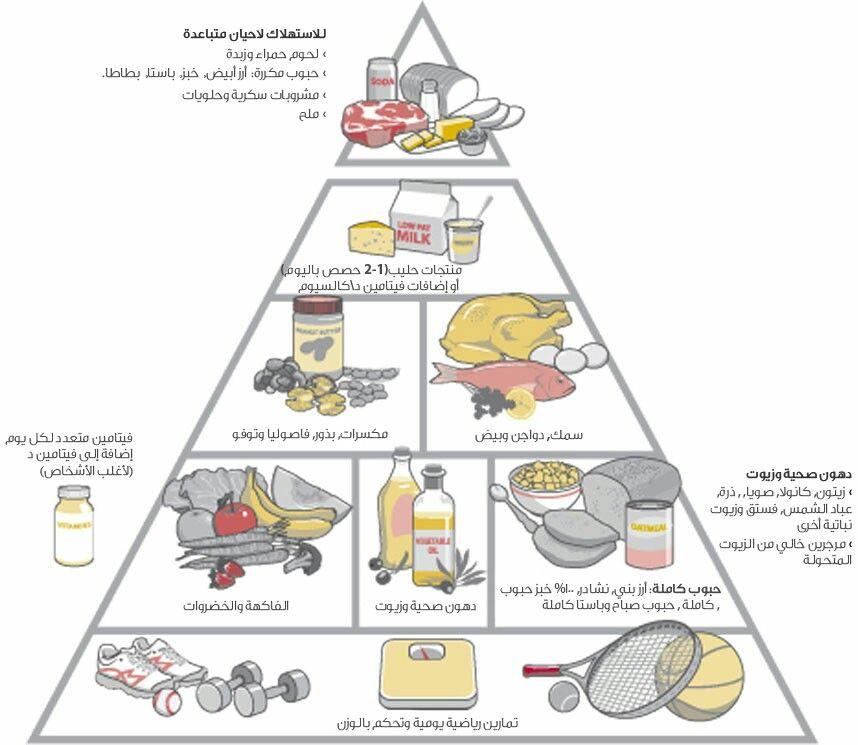 هرم هارفارد الصحي Healthy Eating Pyramid Healthy Sugary Drinks