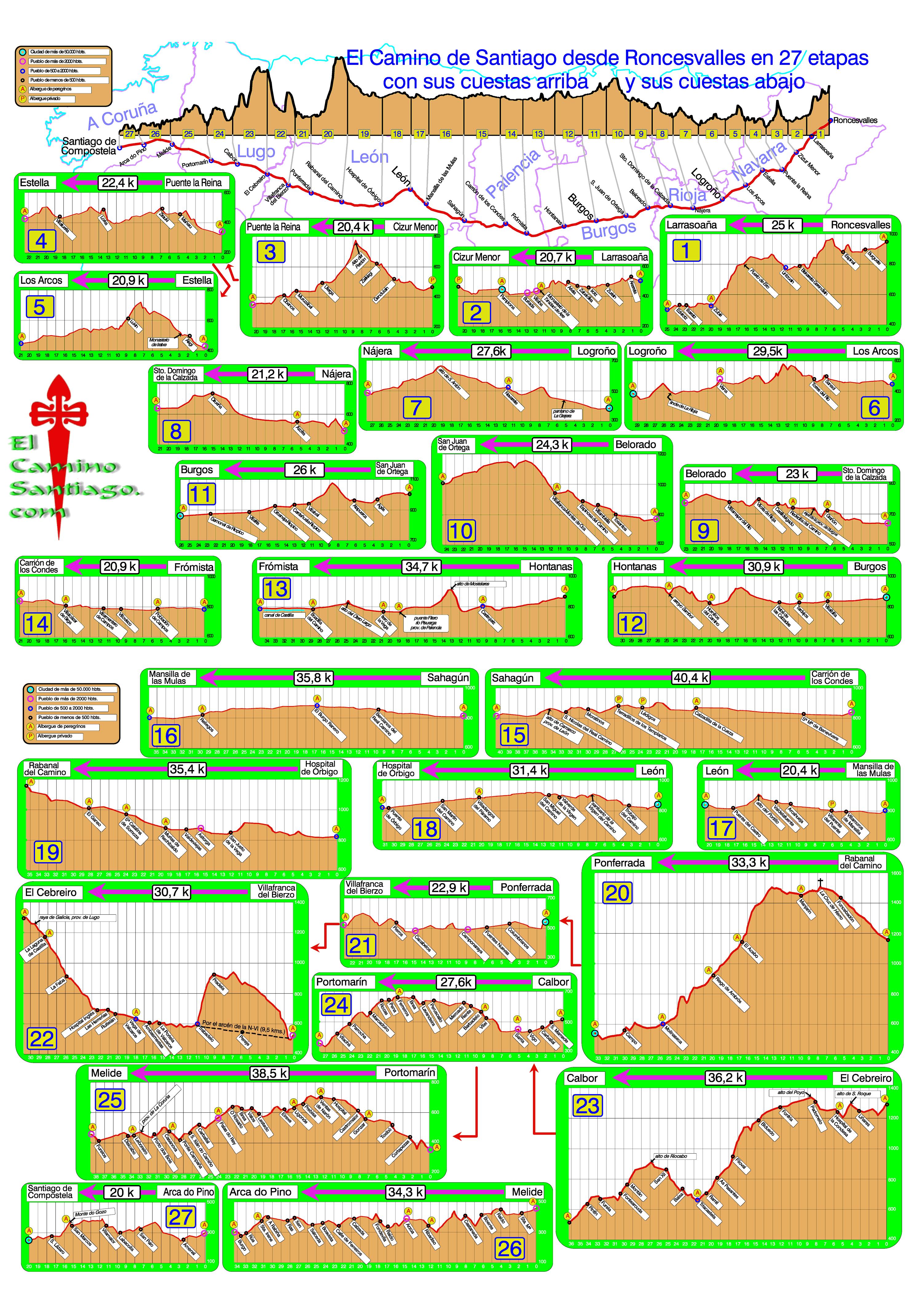 cd1796ef5613 Image detail for -El Camino Santiago - Elevation Profiles for El Camino  Francés in 27 .