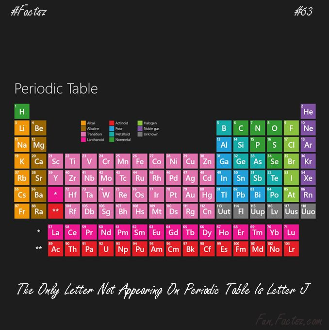 Which letter does not appear on the periodic table and answer is which letter does not appear on the periodic table and answer is the only letter not urtaz Choice Image