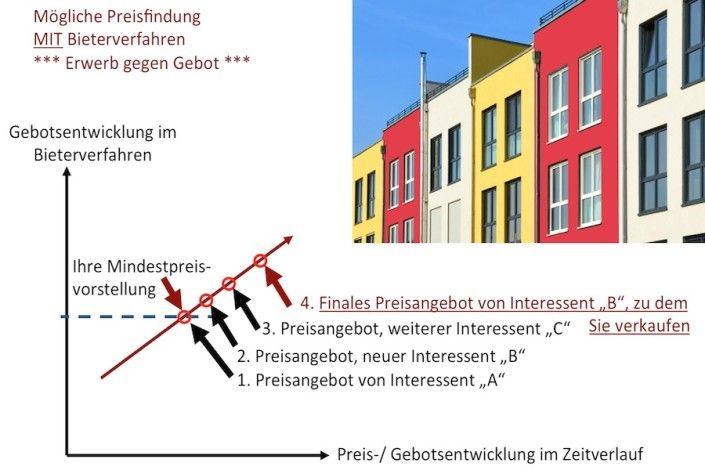 Bieterverfahren Braunschweig Ihre Vorteile Verkäufer