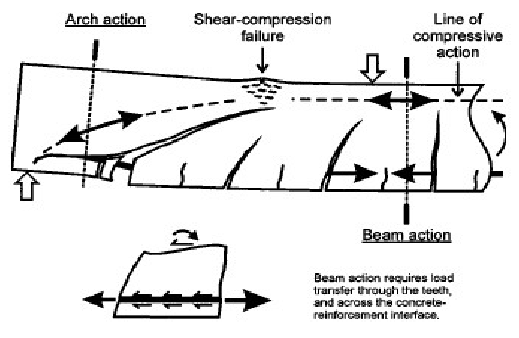 Image Result For Shear Cracking In Reinforced Concrete Beam  Are