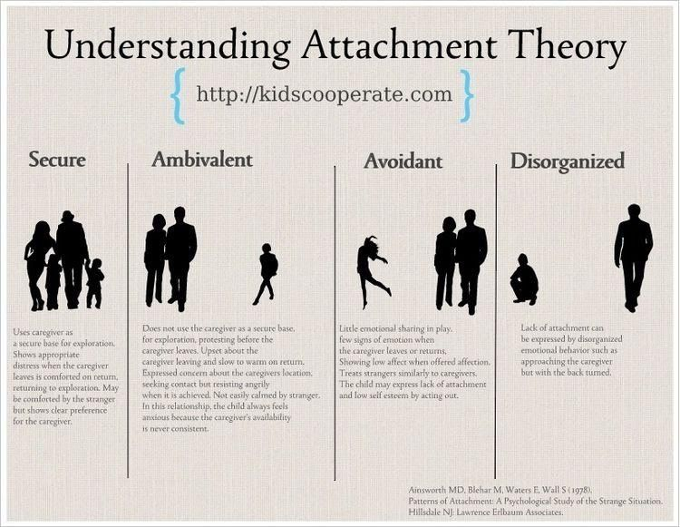 attachment theory the dynamics of long term How does phillip shaver's attachment theory within adult relationships relate to john bowbly's and mary ainsworth's attachment theory  dynamics of long- term.