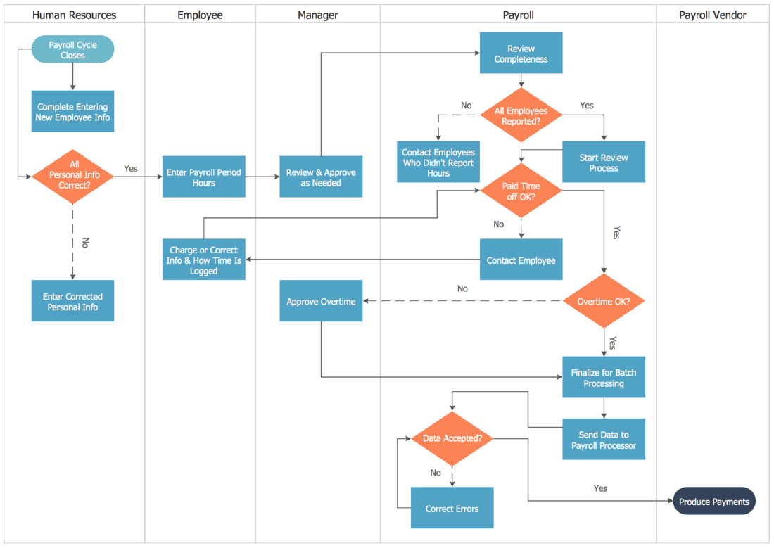 Swim Lane Process Mapping Diagram — Payroll Process