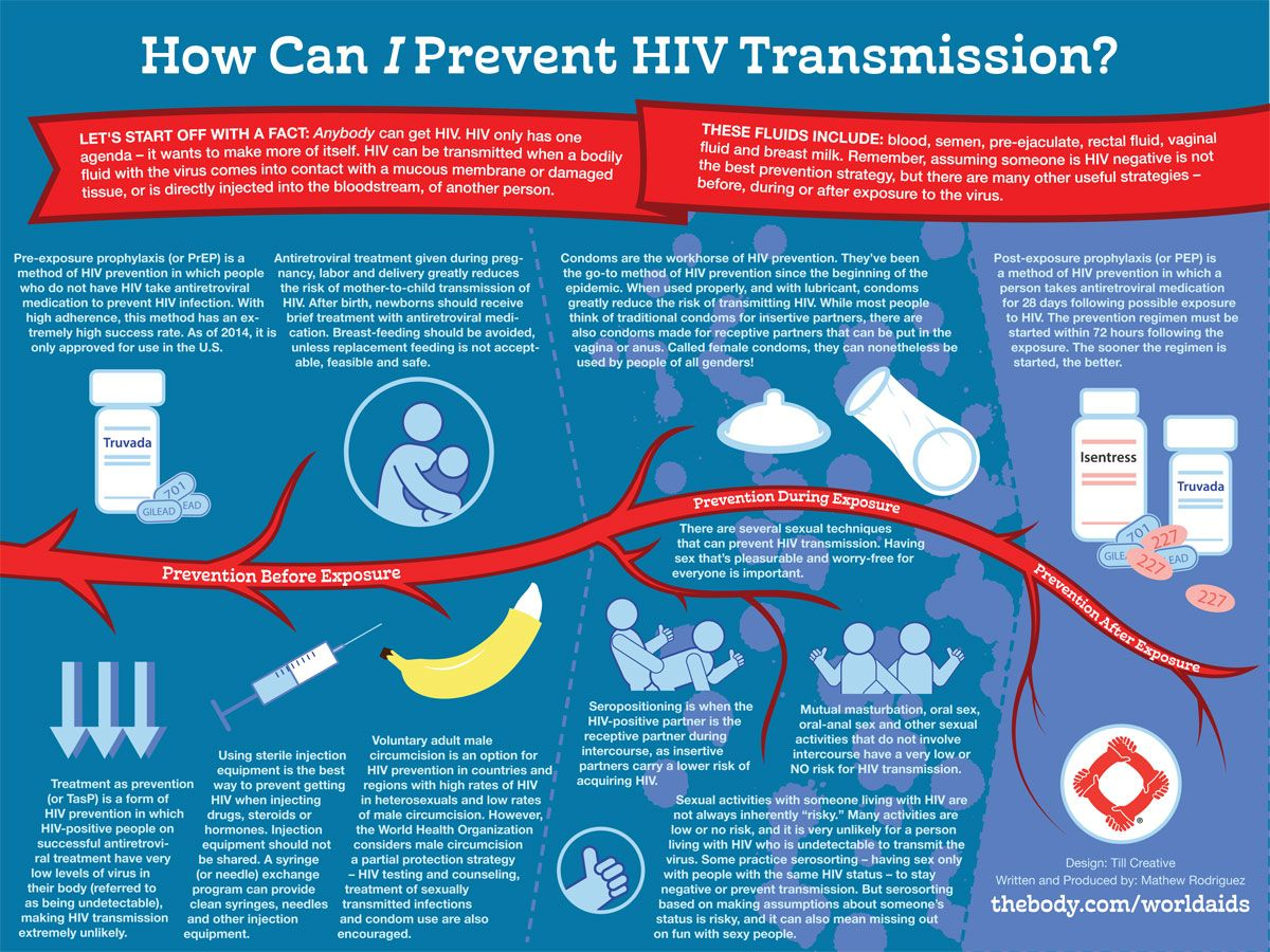How easily is aids transmitted-4248
