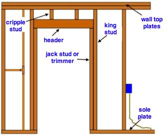 Wall framing diagram new doors and windows pinterest walls wall framing diagram popcorn ceiling removaldoorswallsdiy solutioingenieria Image collections