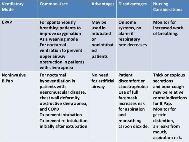 BiPAP Vs CPAP Med Surg Exam 2 Critical Care Nursing