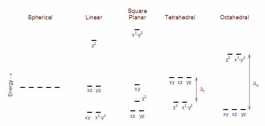 D Orbital Splitting Diagram