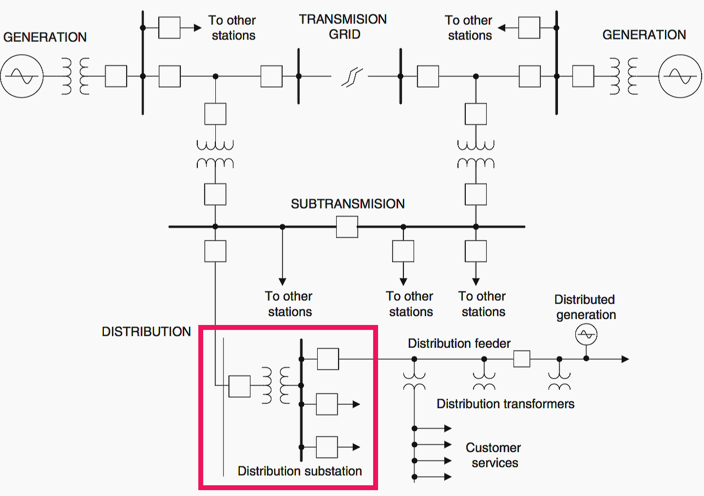 Single line diagram of major components of power system for Substation pdf