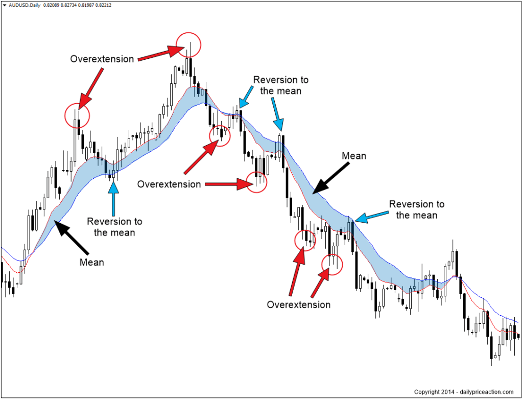 wie man auf bittrex mit gewinn handelt mean reversion trading bitcoin