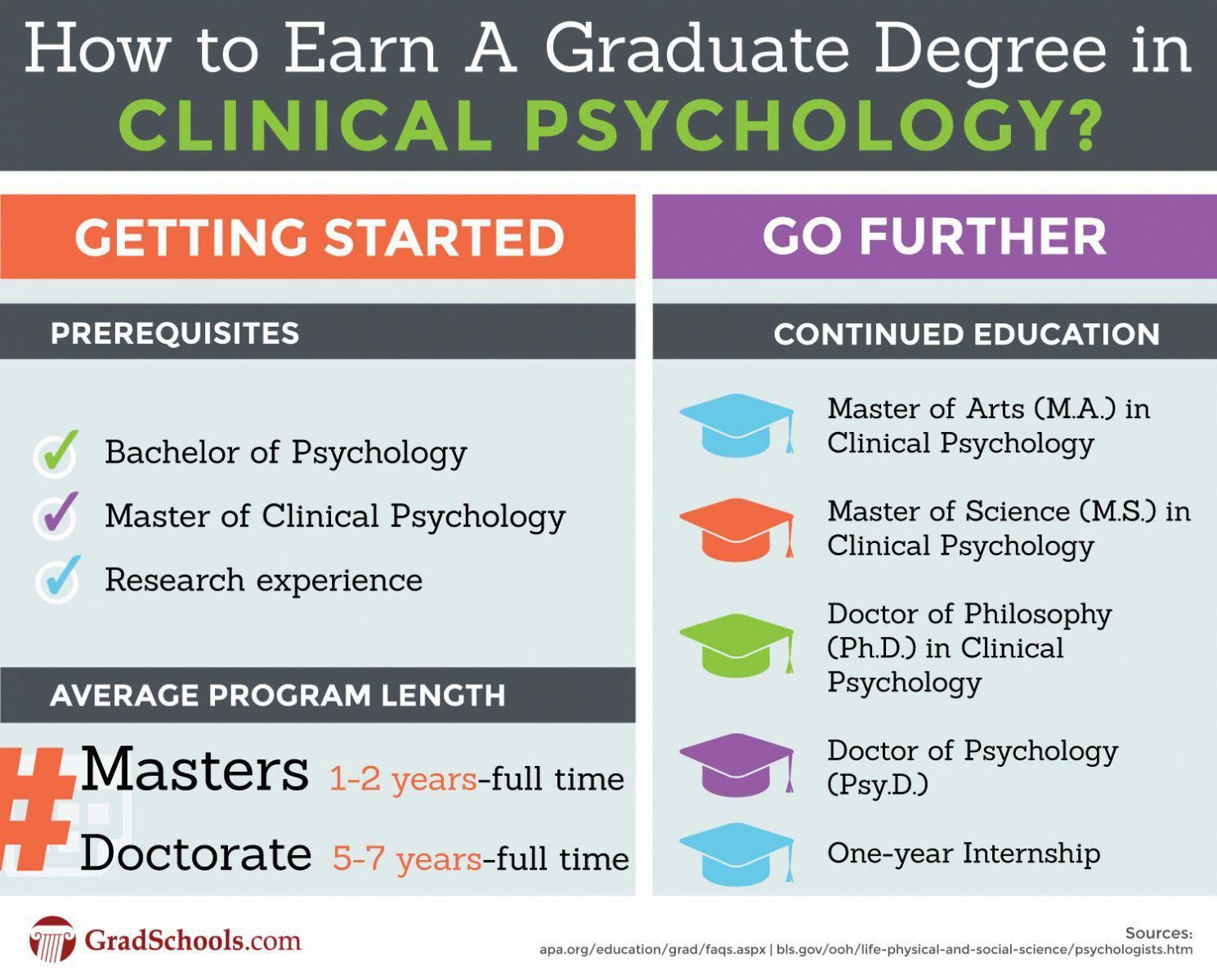 Doctorate In Clinical Psychology Clinical Psychology Doctoral Programs Masters In Clinical Mental Psychology Careers Psychology Programs Clinical Psychology