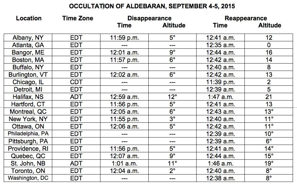 This chart lists the times of occultation for Aldebaran, as the moon blocks the bright star, as seen from several major cities across North American on Sept. 4 and 5, 2015. <br />