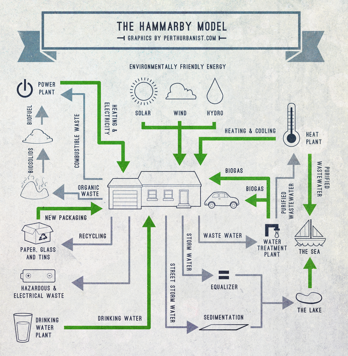 Pin By Angeline On De Sign Sustainability Sustainability